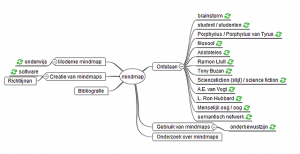 Mindmap over Mindmapping